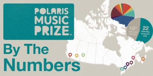 Polaris 2015 Long List by the numbers
